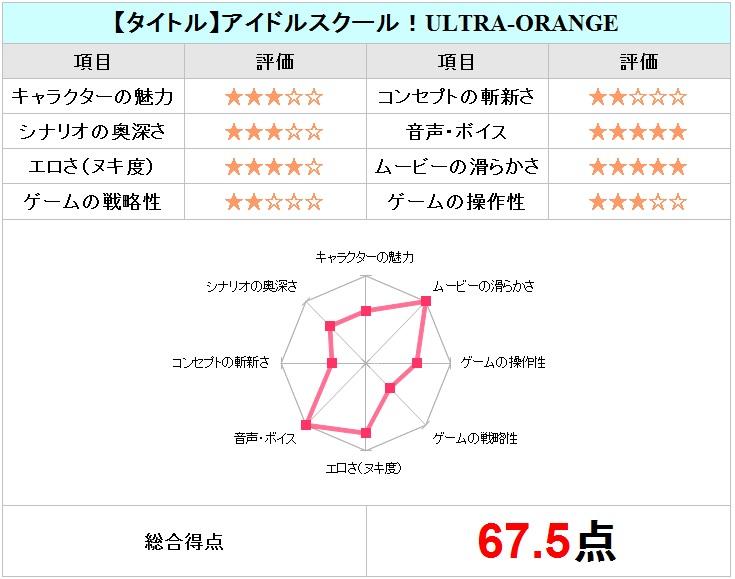 アイドルスクール!ULTRA-ORANGEチャート